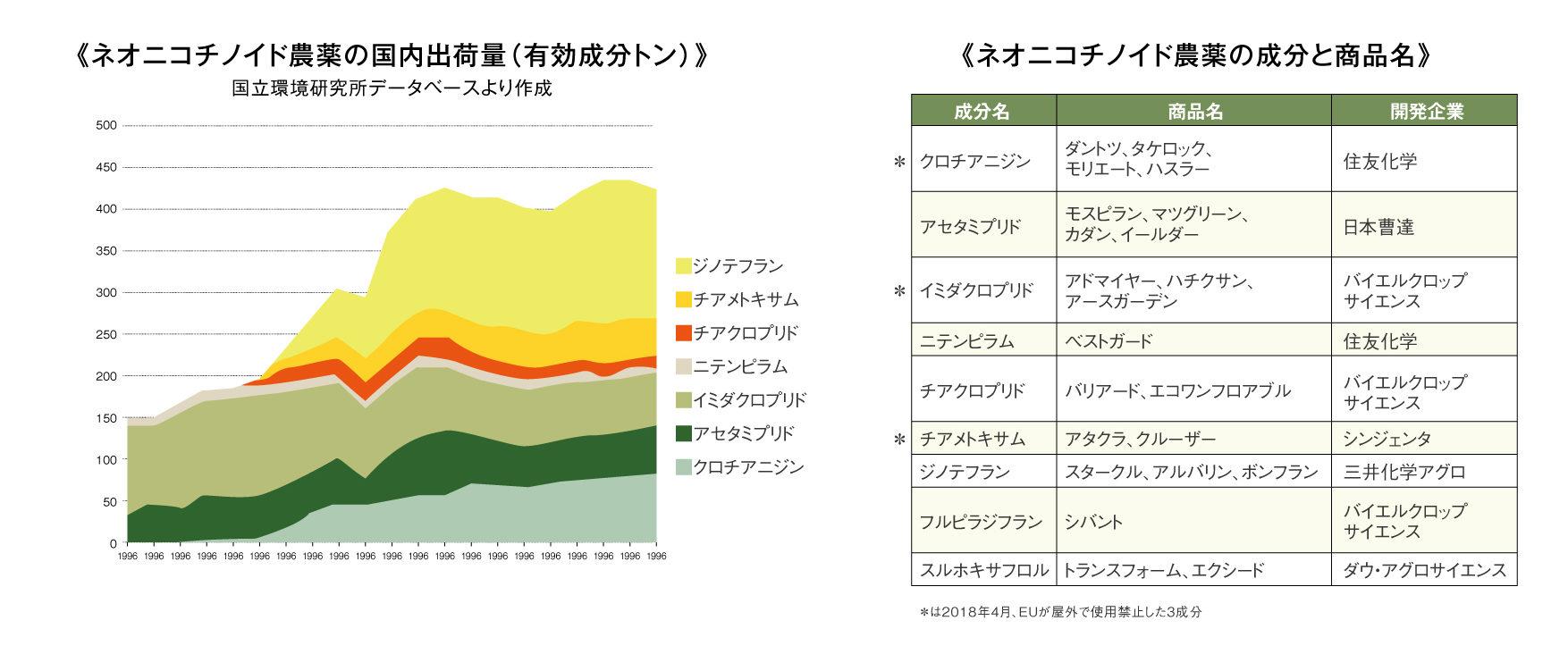 ネオニコチノイド国内出荷量のグラフ