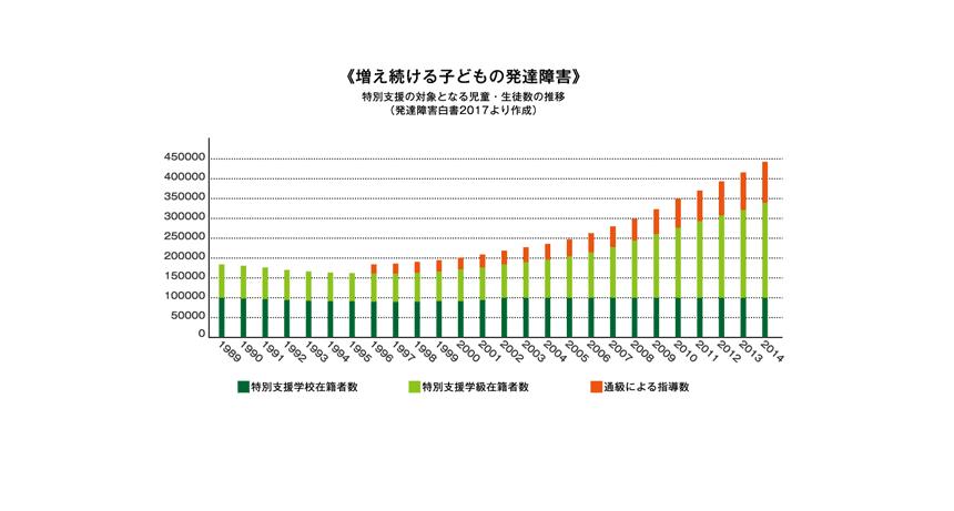 発達障害グラフ